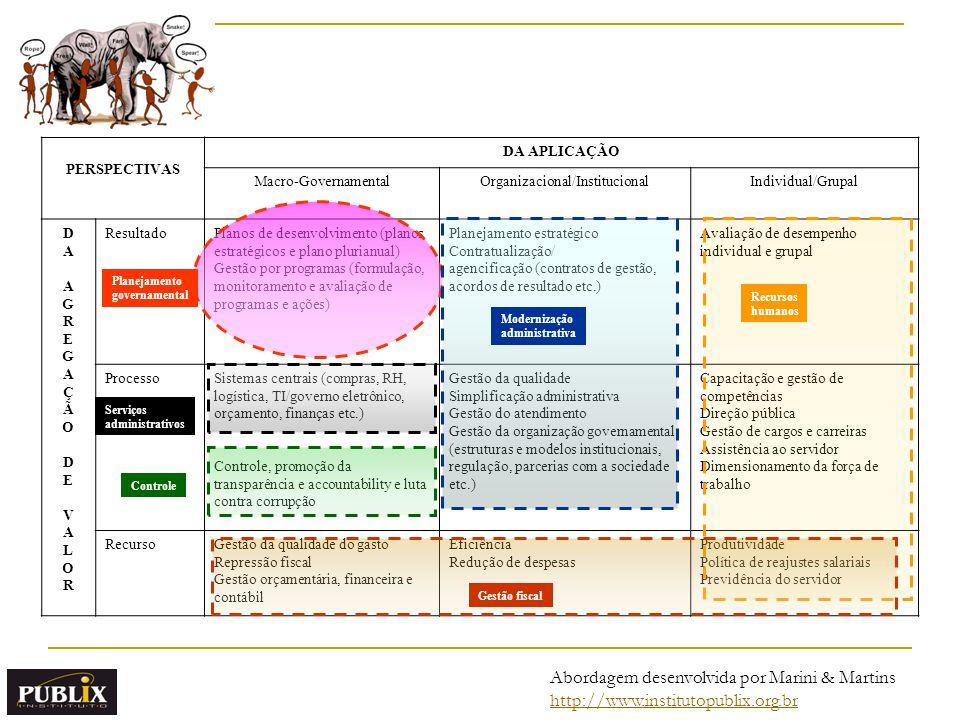 PERSPECTIVAS DA APLICAÇÃO Macro-GovernamentalOrganizacional/InstitucionalIndividual/Grupal DAAGREGAÇÃODEVALORDAAGREGAÇÃODEVALOR ResultadoPlanos de desenvolvimento (planos estratégicos e plano plurianual) Gestão por programas (formulação, monitoramento e avaliação de programas e ações) Planejamento estratégico Contratualização/ agencificação (contratos de gestão, acordos de resultado etc.) Avaliação de desempenho individual e grupal ProcessoSistemas centrais (compras, RH, logística, TI/governo eletrônico, orçamento, finanças etc.) Controle, promoção da transparência e accountability e luta contra corrupção Gestão da qualidade Simplificação administrativa Gestão do atendimento Gestão da organização governamental (estruturas e modelos institucionais, regulação, parcerias com a sociedade etc.) Capacitação e gestão de competências Direção pública Gestão de cargos e carreiras Assistência ao servidor Dimensionamento da força de trabalho RecursoGestão da qualidade do gasto Repressão fiscal Gestão orçamentária, financeira e contábil Eficiência Redução de despesas Produtividade Política de reajustes salariais Previdência do servidor Controle Modernização administrativa Recursos humanos Gestão fiscal Planejamento governamental Serviços administrativos Abordagem desenvolvida por Marini & Martins http://www.institutopublix.org.br