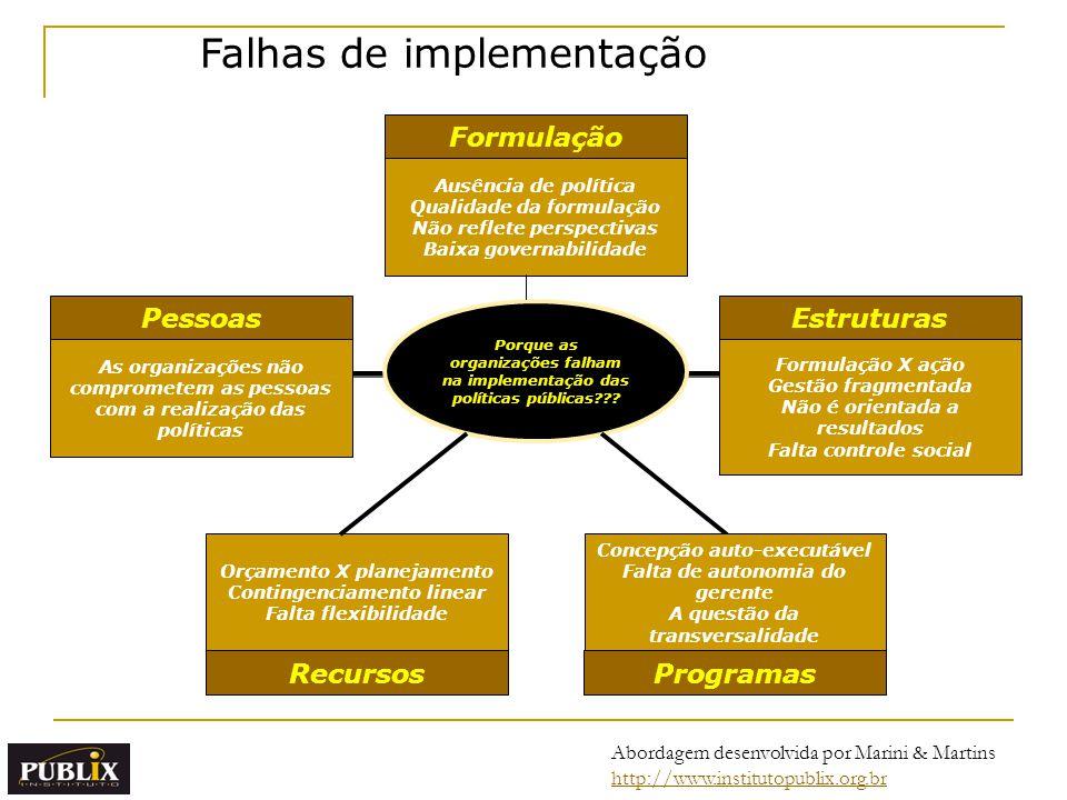 Porque as organizações falham na implementação das políticas públicas??? Formulação EstruturasPessoas Ausência de política Qualidade da formulação Não