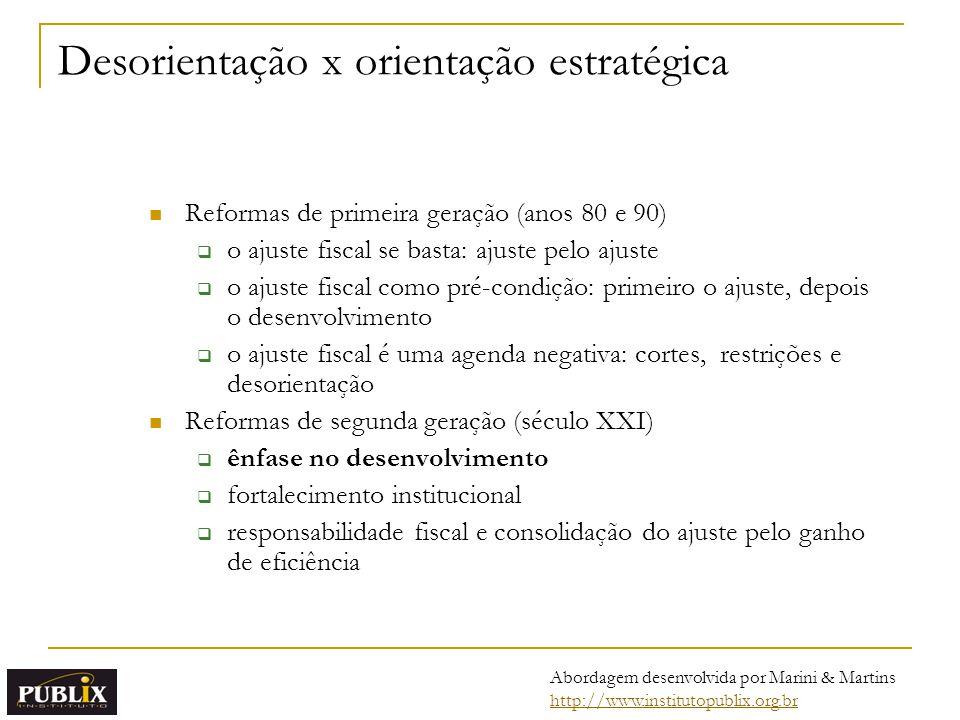 Desorientação x orientação estratégica Reformas de primeira geração (anos 80 e 90) o ajuste fiscal se basta: ajuste pelo ajuste o ajuste fiscal como p