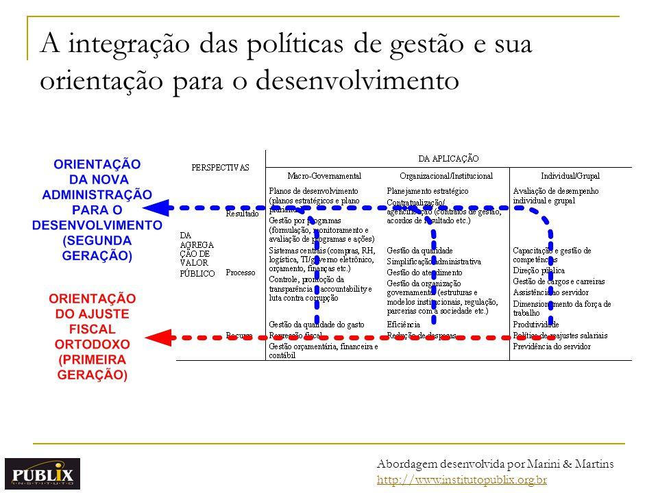 A integração das políticas de gestão e sua orientação para o desenvolvimento Abordagem desenvolvida por Marini & Martins http://www.institutopublix.or