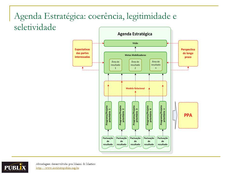 Agenda Estratégica: coerência, legitimidade e seletividade Abordagem desenvolvida por Marini & Martins http://www.institutopublix.org.br