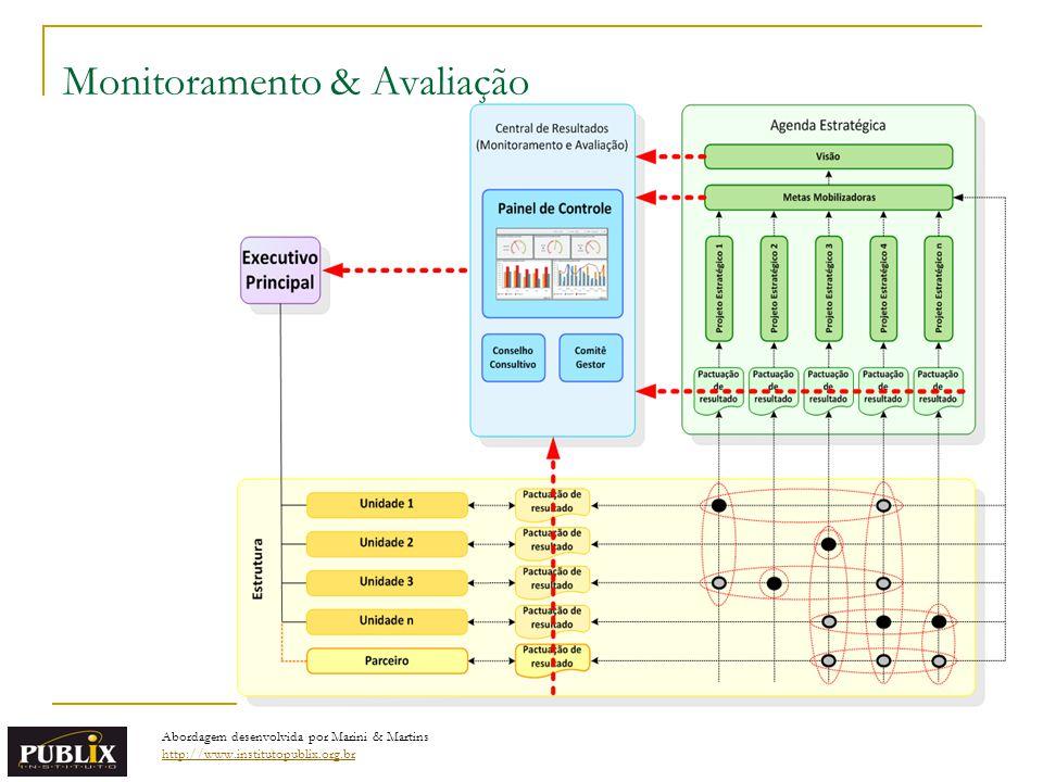Monitoramento & Avaliação Abordagem desenvolvida por Marini & Martins http://www.institutopublix.org.br