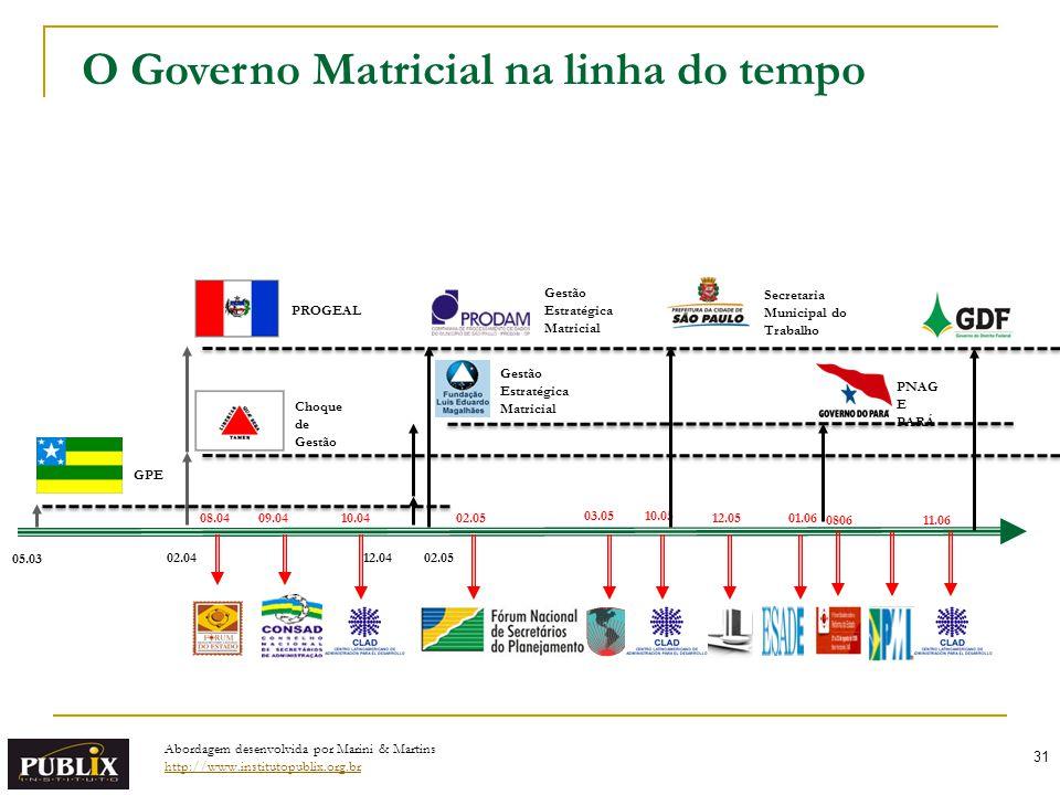 31 O Governo Matricial na linha do tempo 05.03 12.0402.04 GPE Choque de Gestão PROGEAL Gestão Estratégica Matricial 02.05 03.0510.05 12.0501.0608.0409.0410.04 Gestão Estratégica Matricial 0806 PNAG E PARÁ Secretaria Municipal do Trabalho 11.06 Abordagem desenvolvida por Marini & Martins http://www.institutopublix.org.br