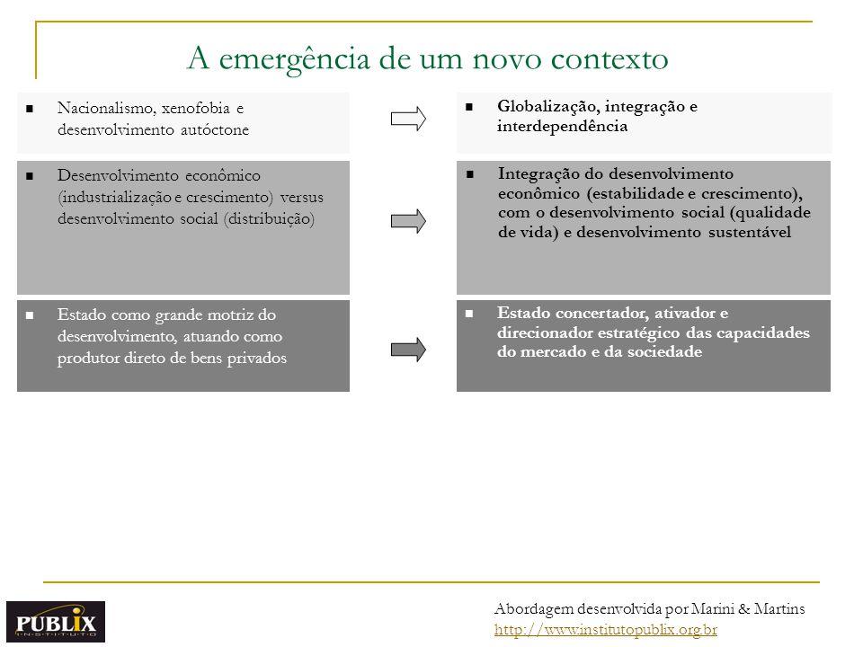Integração = Coerência + consistência + coordenação Fragmentação = incoerência + inconsistência + descoordenação Problemas de fragmentação Abordagem desenvolvida por Marini & Martins http://www.institutopublix.org.br