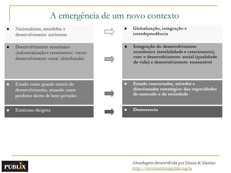 Abordagem desenvolvida por Marini & Martins http://www.institutopublix.org.br