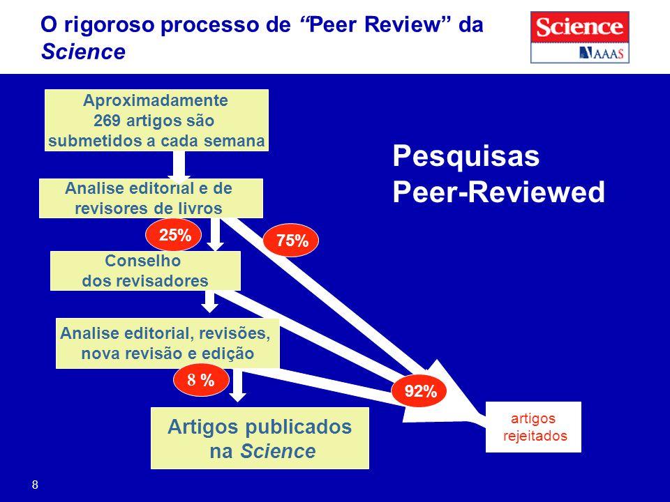 8 Analise editorial, revisões, nova revisão e edição Aproximadamente 269 artigos são submetidos a cada semana Analise editorial e de revisores de livros Conselho dos revisadores Artigos publicados na Science 25% 75% 8 % artigos rejeitados 92% Pesquisas Peer-Reviewed O rigoroso processo de Peer Review da Science