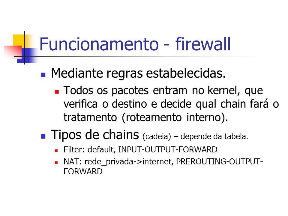 Funcionamento - firewall Mediante regras estabelecidas.