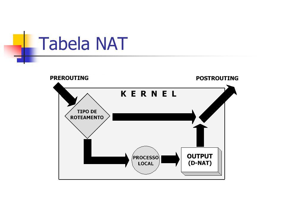 Tabela NAT