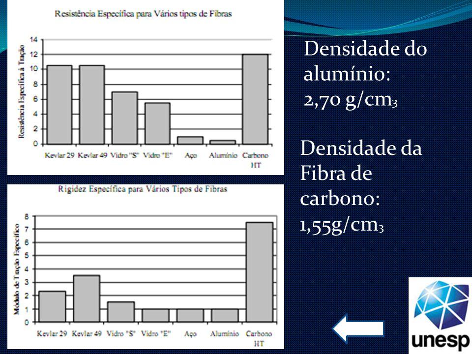 Densidade do alumínio: 2,70 g/cm 3 Densidade da Fibra de carbono: 1,55g/cm 3