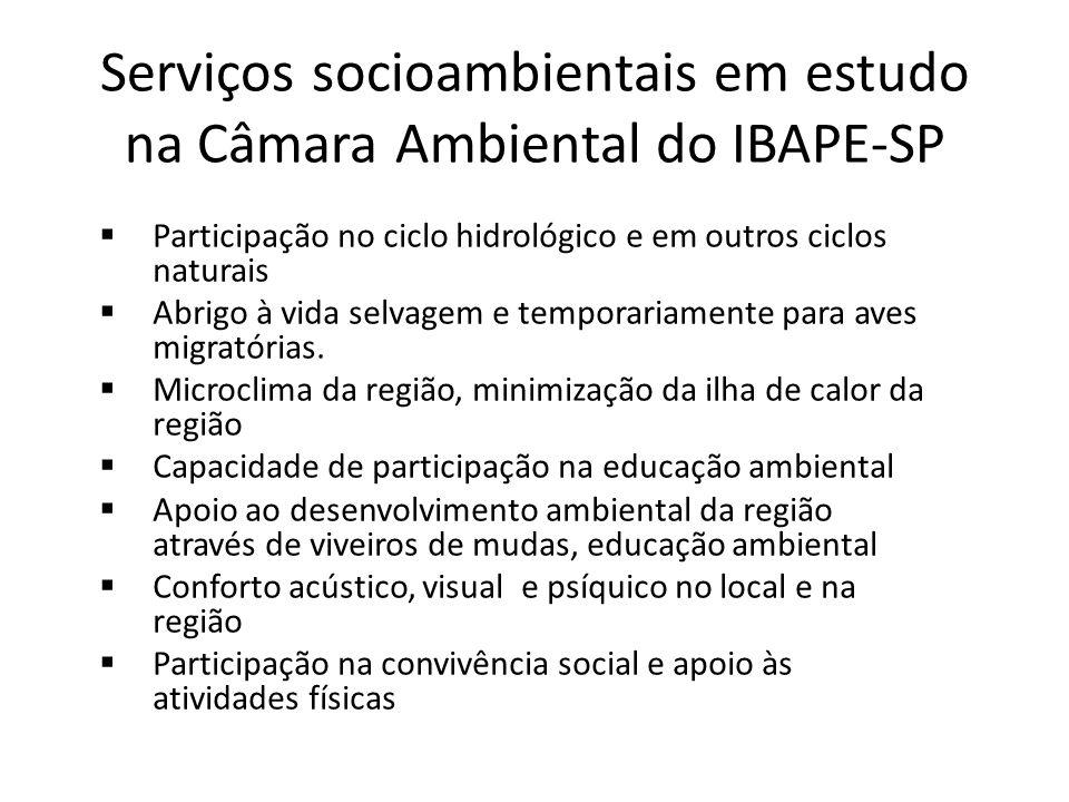 Serviços socioambientais em estudo na Câmara Ambiental do IBAPE-SP Participação no ciclo hidrológico e em outros ciclos naturais Abrigo à vida selvage