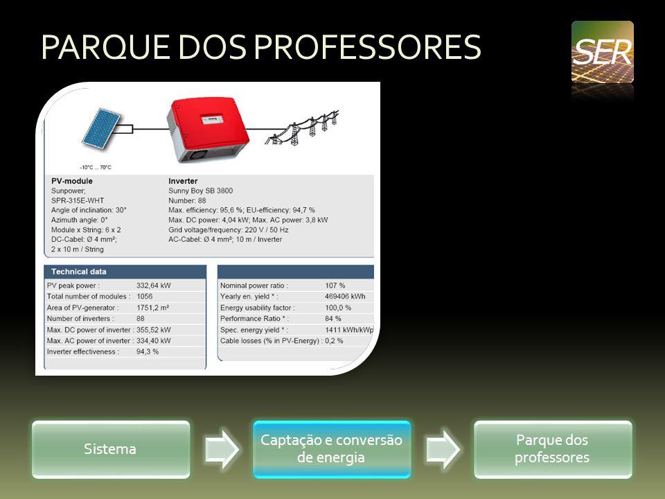 PARQUE DOS PROFESSORES Sistema Captação e conversão de energia Parque dos professores