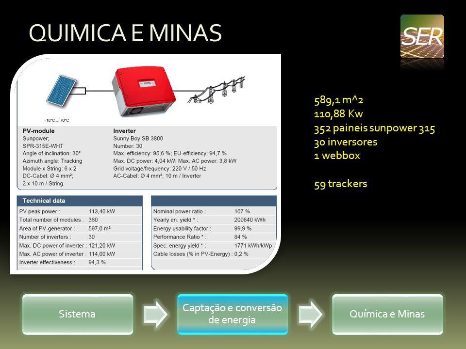 QUIMICA E MINAS Sistema Captação e conversão de energia Química e Minas 589,1 m^2 110,88 Kw 352 paineis sunpower 315 30 inversores 1 webbox 59 tracker