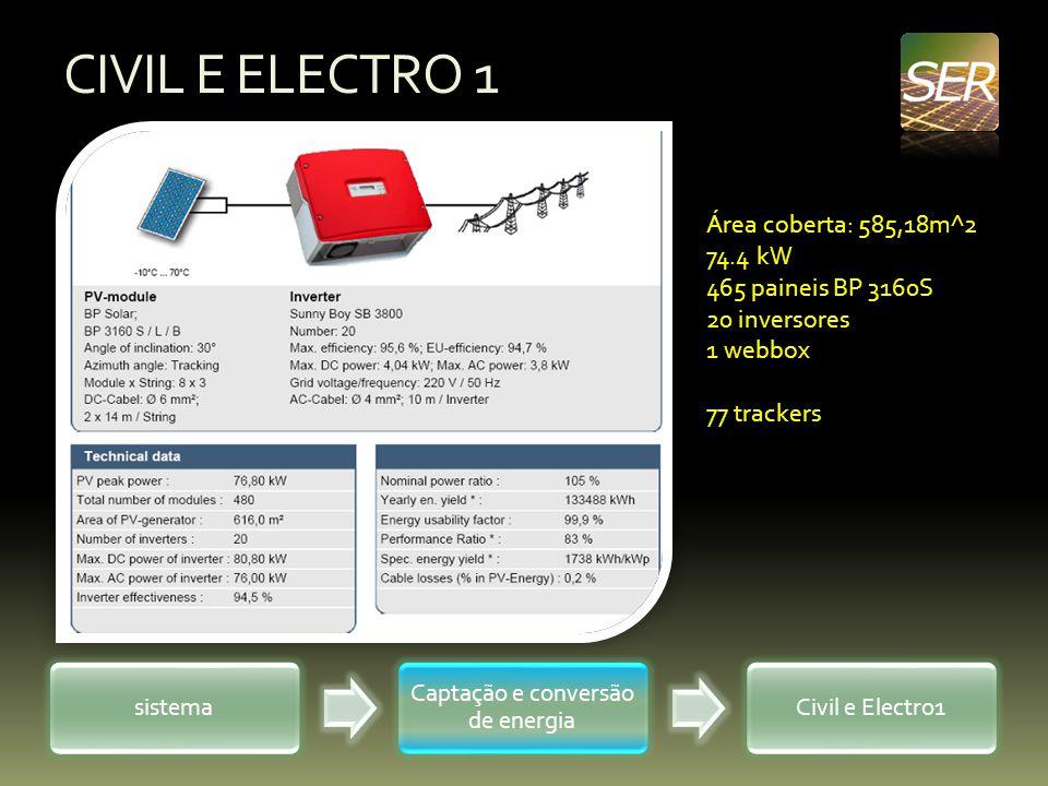 CIVIL E ELECTRO 1 sistema Captação e conversão de energia Civil e Electro1 Área coberta: 585,18m^2 74.4 kW 465 paineis BP 3160S 20 inversores 1 webbox