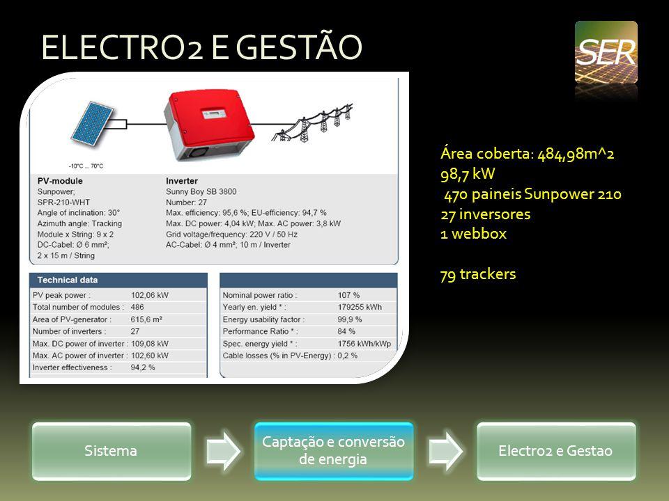 ELECTRO2 E GESTÃO Sistema Captação e conversão de energia Electro2 e Gestao Área coberta: 484,98m^2 98,7 kW 470 paineis Sunpower 210 27 inversores 1 w