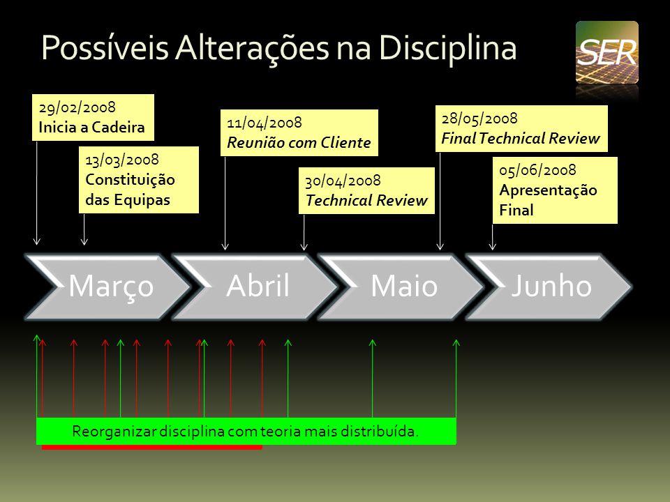 Possíveis Alterações na Disciplina MarçoAbrilMaioJunho 29/02/2008 Inicia a Cadeira 30/04/2008 Technical Review 05/06/2008 Apresentação Final 11/04/200