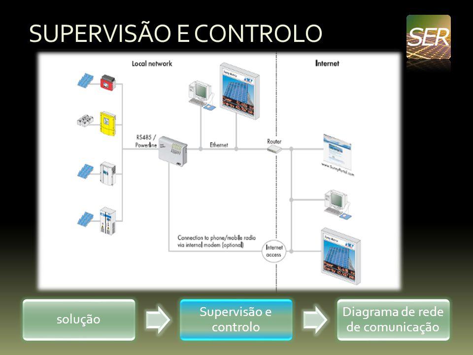 SUPERVISÃO E CONTROLO solução Supervisão e controlo Diagrama de rede de comunicação