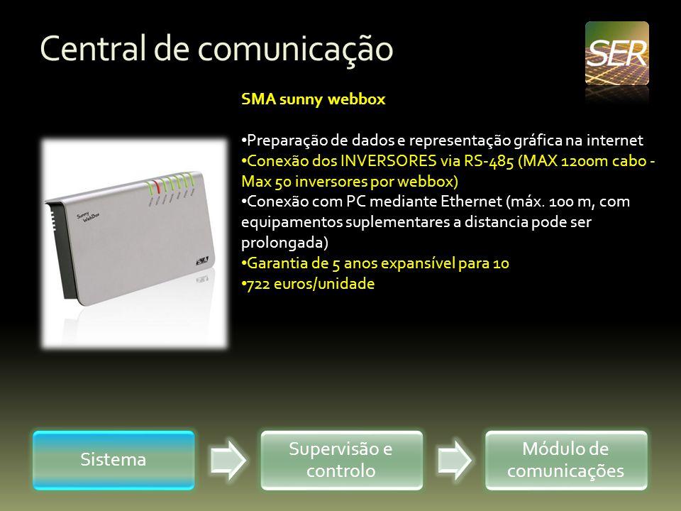 Central de comunicação Sistema Supervisão e controlo Módulo de comunicações SMA sunny webbox Preparação de dados e representação gráfica na internet C