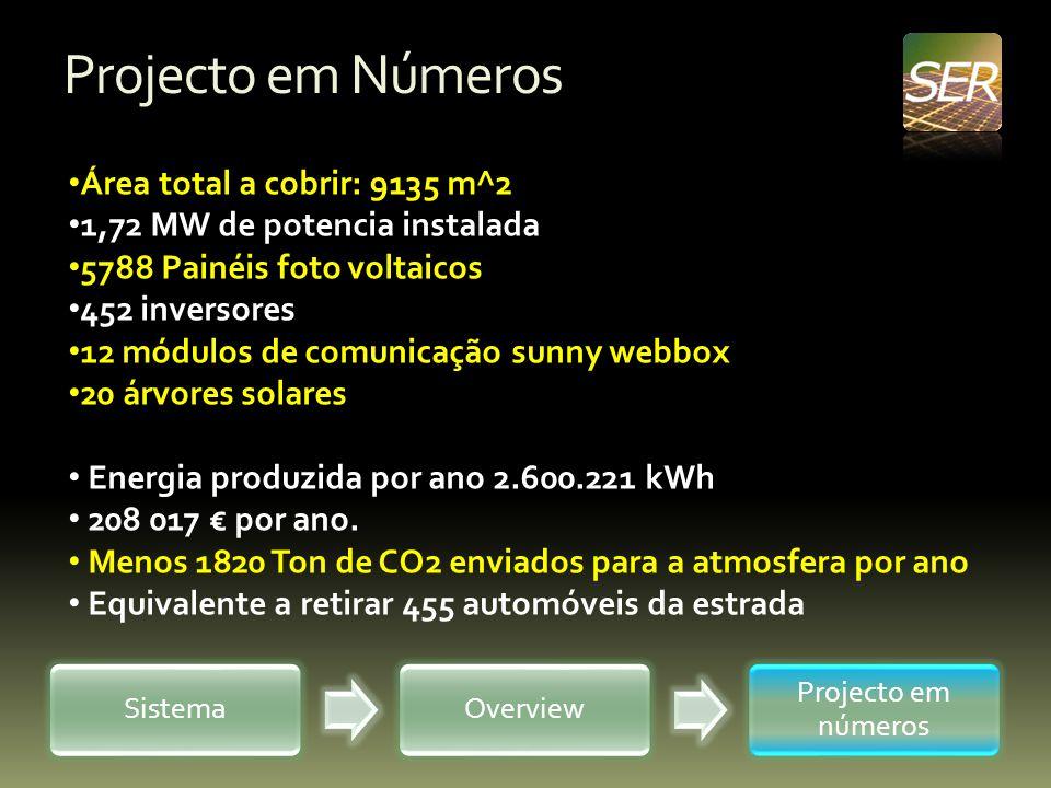 Projecto em Números SistemaOverview Projecto em números Área total a cobrir: 9135 m^2 1,72 MW de potencia instalada 5788 Painéis foto voltaicos 452 in