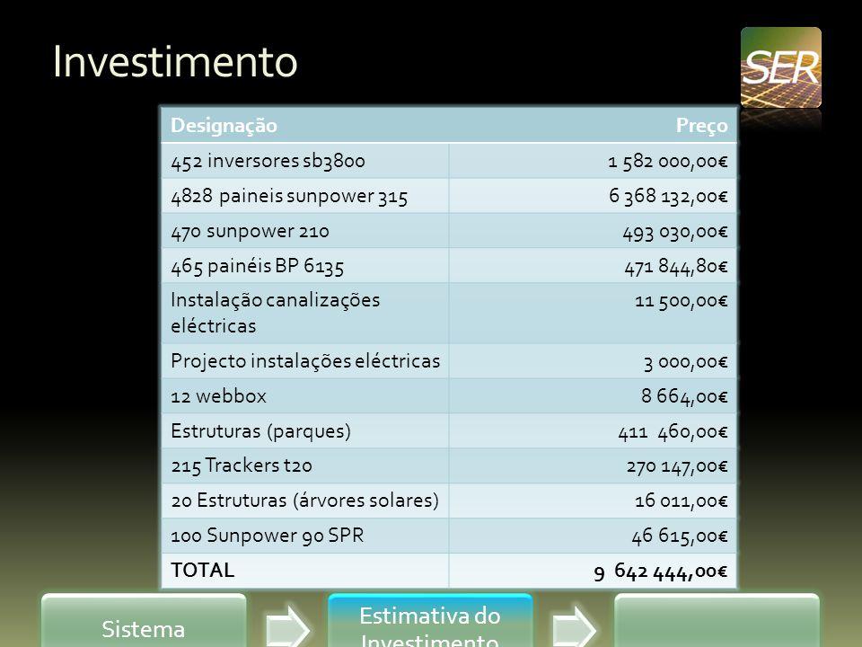 Investimento Sistema Estimativa do Investimento DesignaçãoPreço 452 inversores sb38001 582 000,00 4828 paineis sunpower 3156 368 132,00 470 sunpower 2
