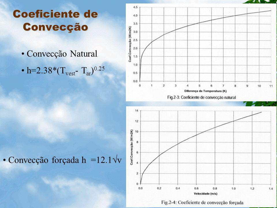 Determinação do factor de vestuário 1.15