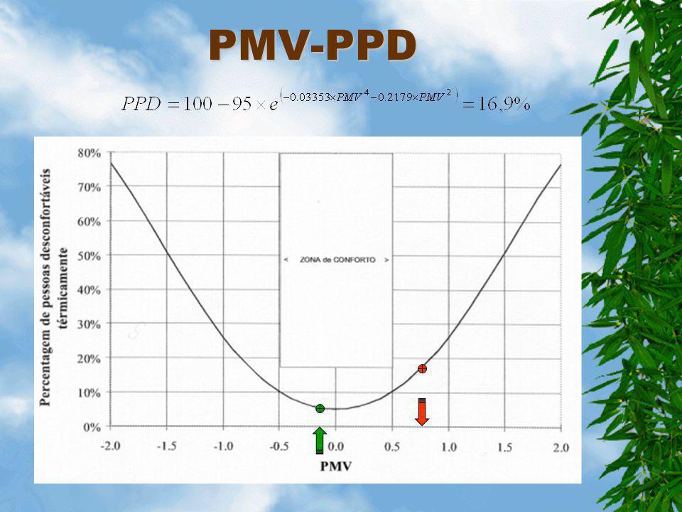 Aplicação T vest = 27.25ºC, T pele = 33.25ºC, T ar = 20ºC h = 3.9 W/m 2 K, T rad = 26ºC, HR=0.7 MWDifTransRlatRsenRadConv S 89.1011.313.06.41.76.132.6