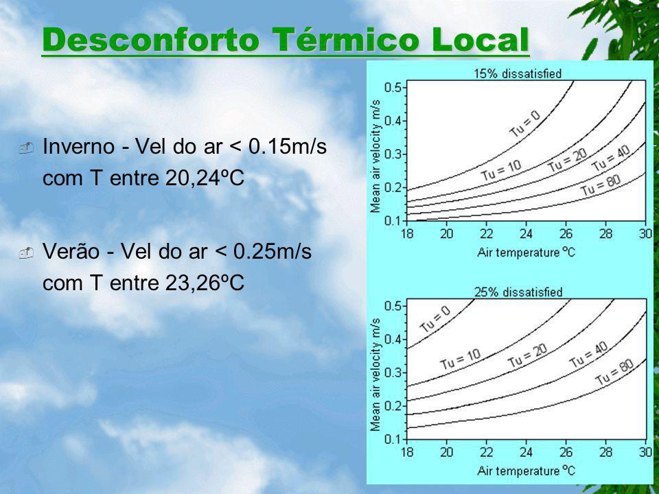 Desconforto Térmico Local Assimetria da temperatura radiante de janelas ou outra superfície vertical fria deve ser inferior a 10ºC.