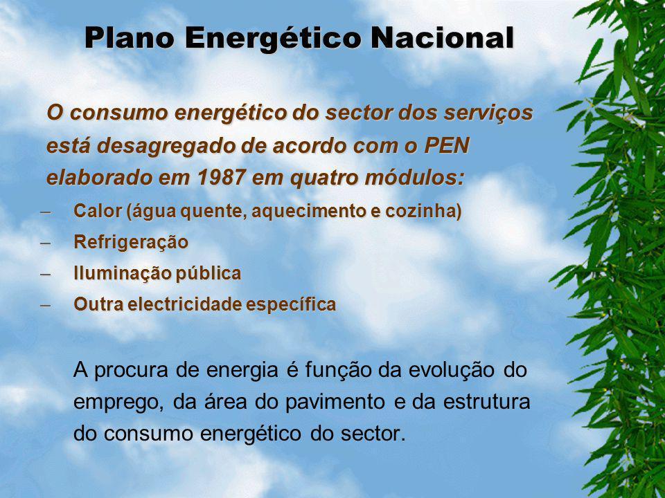 Política Energética em Edifícios Sector doméstico apresenta um consumo superior ao dos serviços. No entanto em 1971 o sector dos serviços representava