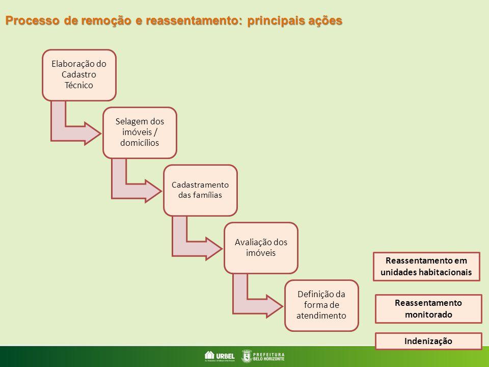 Elaboração do Cadastro Técnico Selagem dos imóveis / domicílios Cadastramento das famílias Avaliação dos imóveis Definição da forma de atendimento Rea