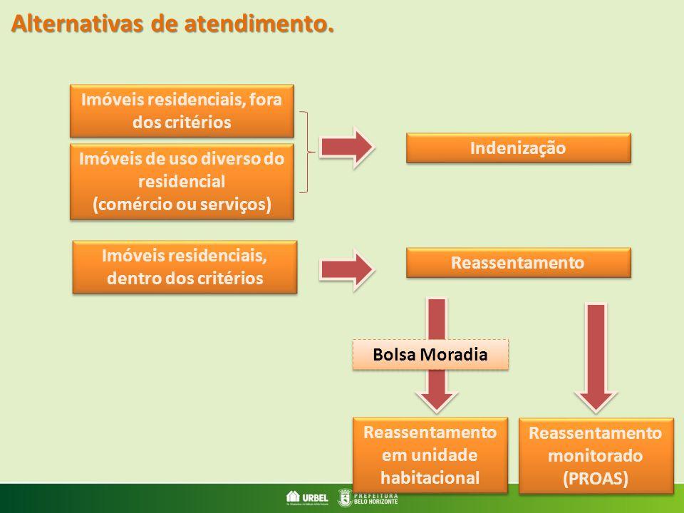 Imóveis residenciais, fora dos critérios Imóveis de uso diverso do residencial (comércio ou serviços) Imóveis de uso diverso do residencial (comércio