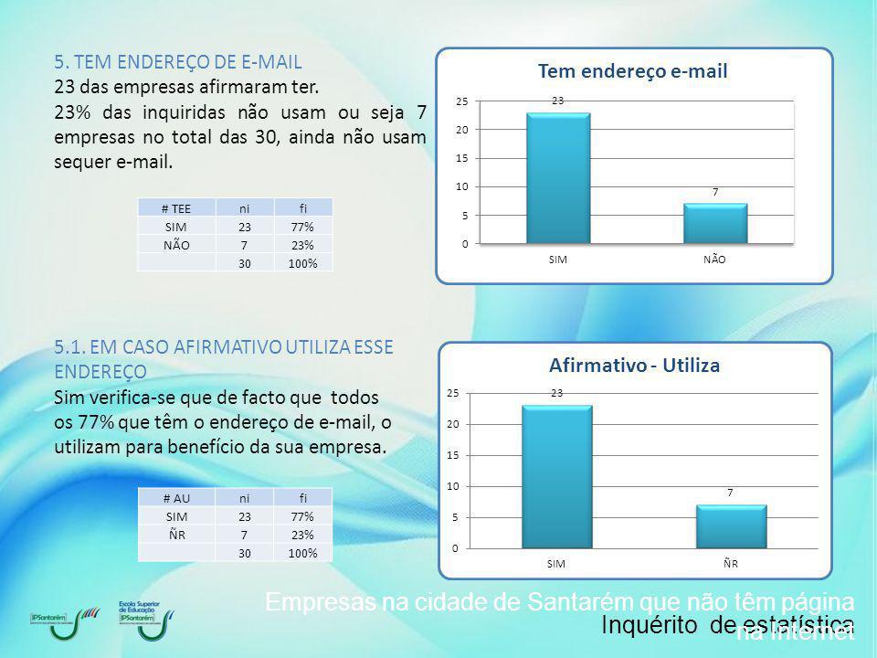 Inquérito de estatística Empresas na cidade de Santarém que não têm página na Internet 5.1.1.