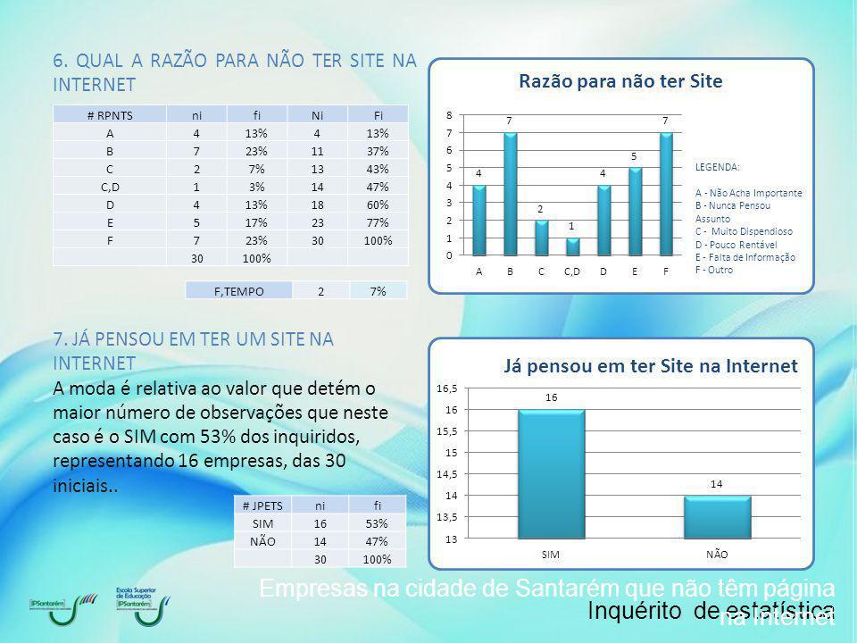 Inquérito de estatística Empresas na cidade de Santarém que não têm página na Internet 6.