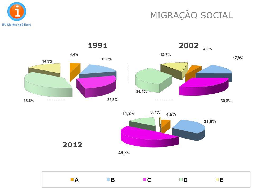 11 19912002 2012 MIGRAÇÃO SOCIAL