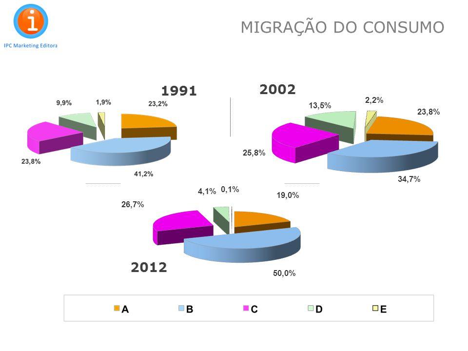 12 1991 2002 2012 MIGRAÇÃO DO CONSUMO