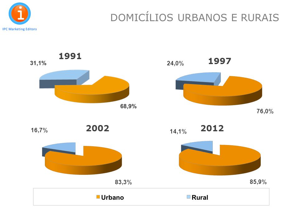 9 1991 2002 1997 2012 DOMICÍLIOS URBANOS E RURAIS