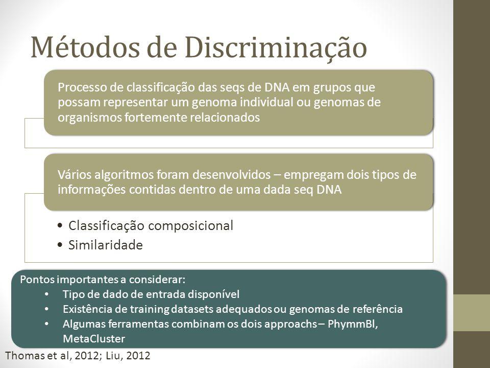 Métodos de Discriminação Processo de classificação das seqs de DNA em grupos que possam representar um genoma individual ou genomas de organismos fort