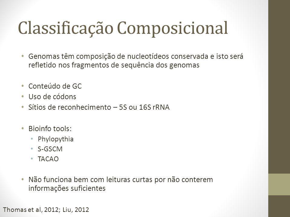 Classificação Composicional Genomas têm composição de nucleotídeos conservada e isto será refletido nos fragmentos de sequência dos genomas Conteúdo d