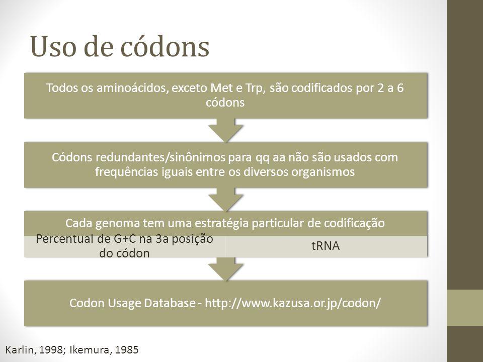 Uso de códons Codon Usage Database - http://www.kazusa.or.jp/codon/ Cada genoma tem uma estratégia particular de codificação Percentual de G+C na 3a p