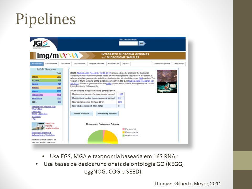 Usa FGS, MGA e taxonomia baseada em 16S RNAr Usa bases de dados funcionais de ontologia GO (KEGG, eggNOG, COG e SEED). Pipelines Thomas, Gilbert e Mey