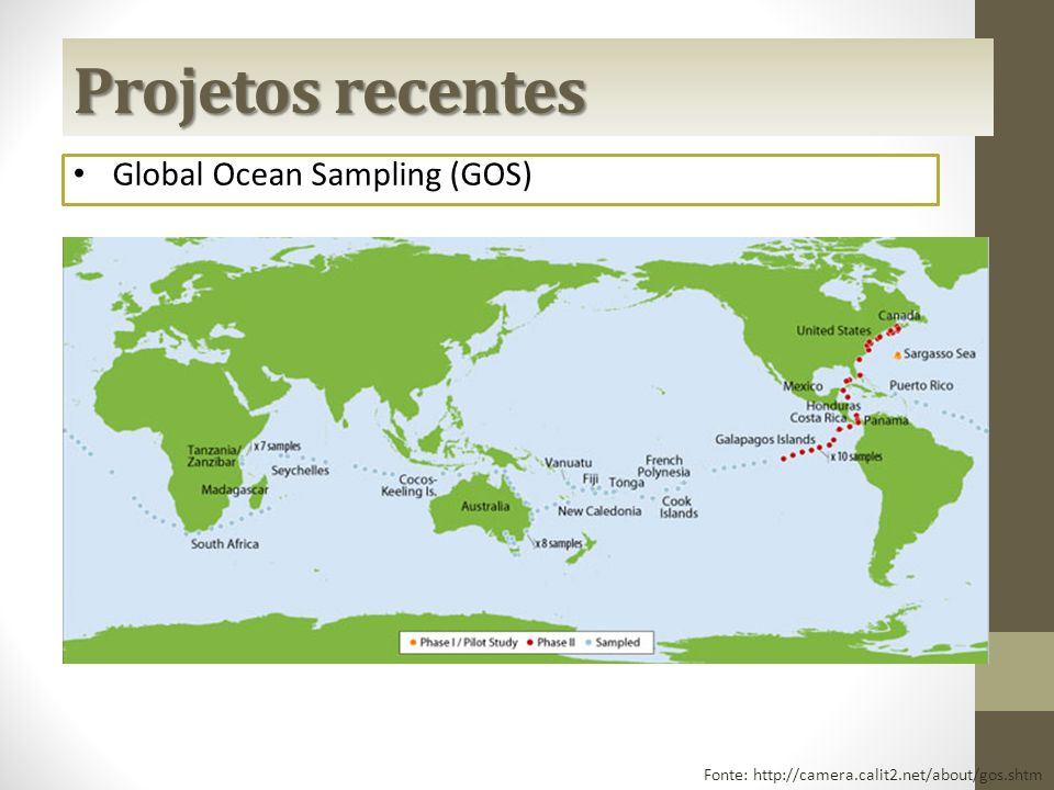 Global Ocean Sampling (GOS) Fonte: http://camera.calit2.net/about/gos.shtm Projetos recentes