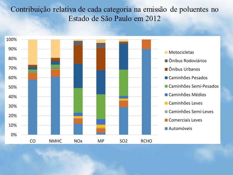 Contribuição relativa de cada categoria na emissão de poluentes no Estado de São Paulo em 2012