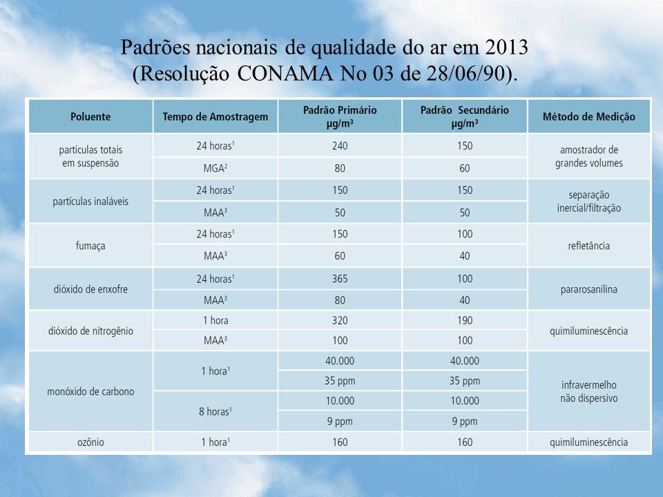 Padrões nacionais de qualidade do ar em 2013 (Resolução CONAMA No 03 de 28/06/90).