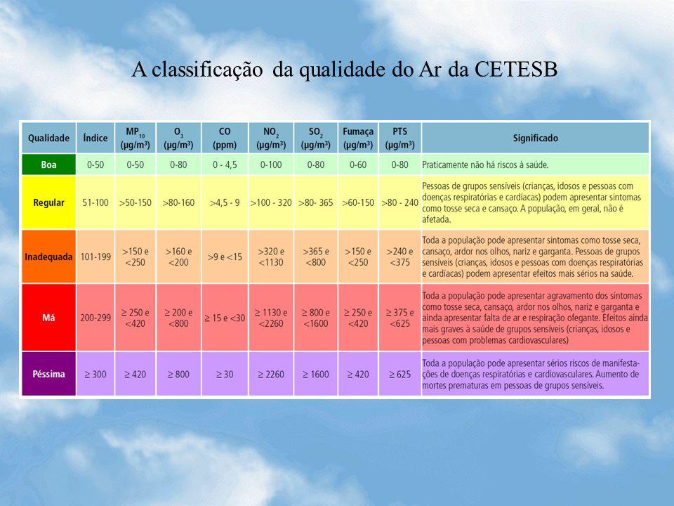 A classificação da qualidade do Ar da CETESB