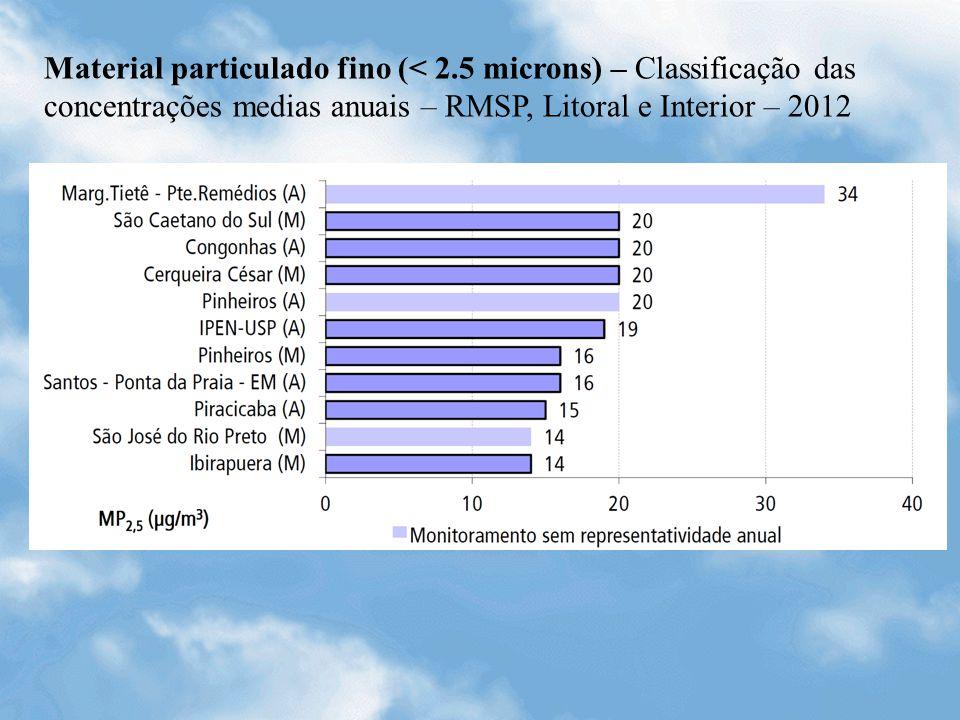 Material particulado fino (< 2.5 microns) – Classificação das concentrações medias anuais – RMSP, Litoral e Interior – 2012