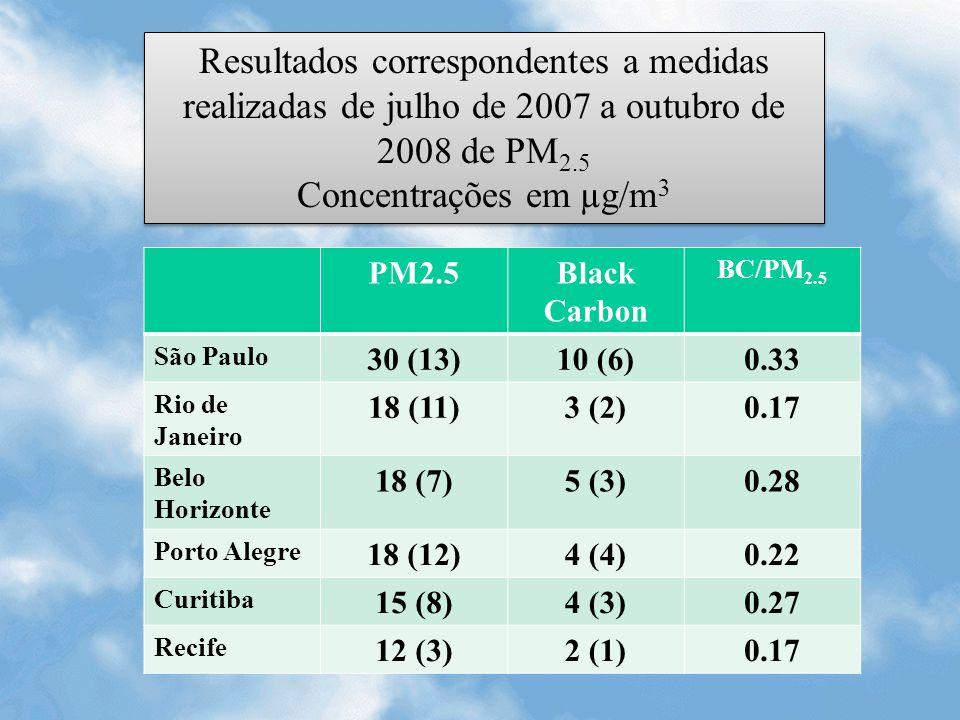 Resultados correspondentes a medidas realizadas de julho de 2007 a outubro de 2008 de PM 2.5 Concentrações em µg/m 3 Resultados correspondentes a medi