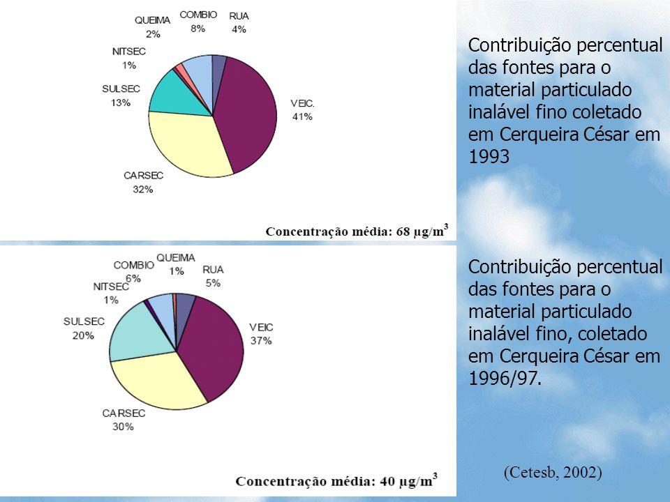 Contribuição percentual das fontes para o material particulado inalável fino coletado em Cerqueira César em 1993 Contribuição percentual das fontes pa