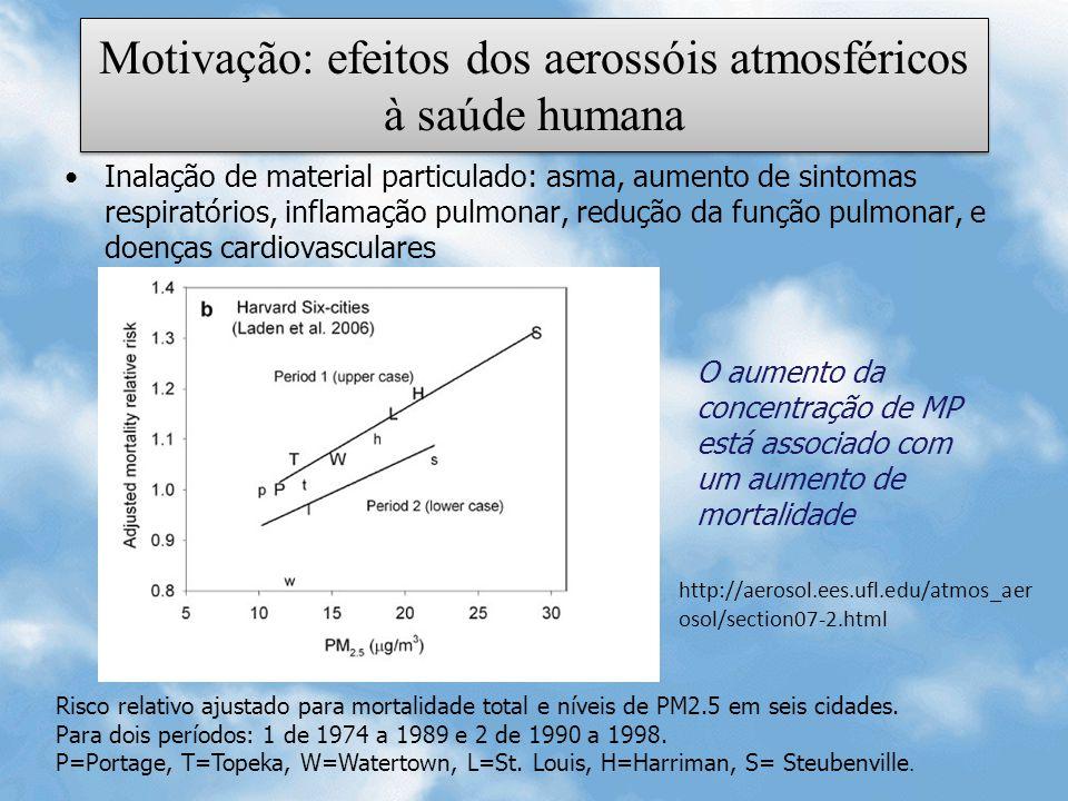 Motivação: efeitos dos aerossóis atmosféricos à saúde humana Inalação de material particulado: asma, aumento de sintomas respiratórios, inflamação pul