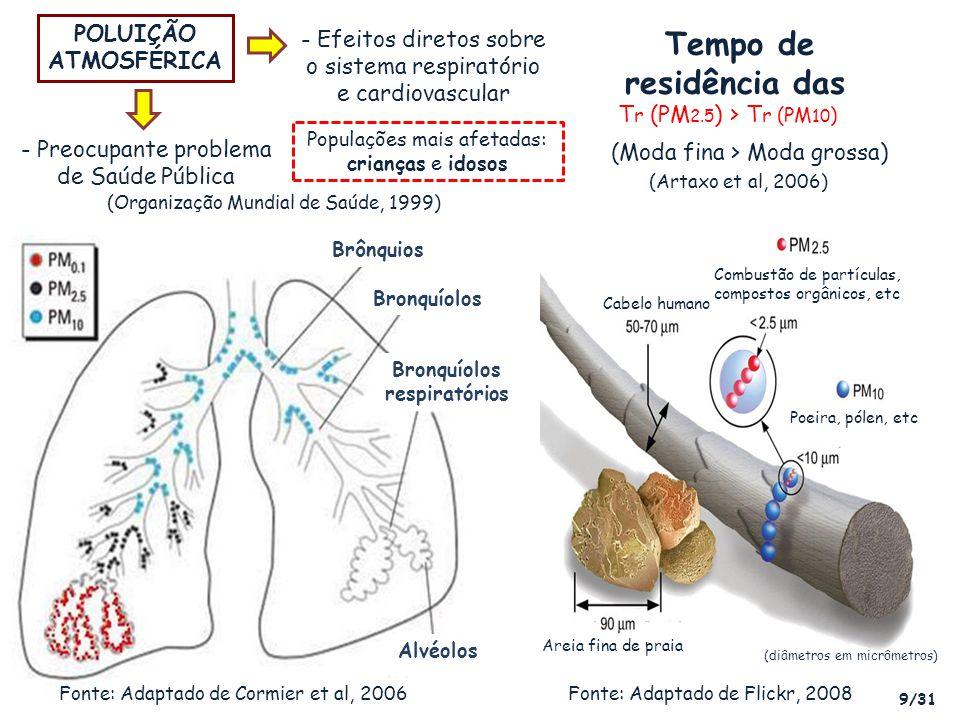 - Efeitos diretos sobre o sistema respiratório e cardiovascular (diâmetros em micrômetros) Areia fina de praia Cabelo humano Combustão de partículas,