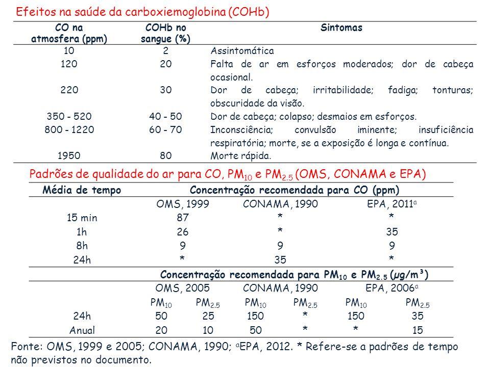 CO na atmosfera (ppm) COHb no sangue (%) Sintomas 102Assintomática 12020 Falta de ar em esforços moderados; dor de cabeça ocasional. 22030 Dor de cabe