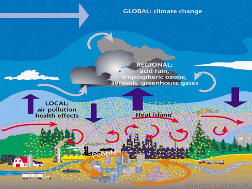 Ozônio – Distribuição percentual da qualidade do ar – RMSP