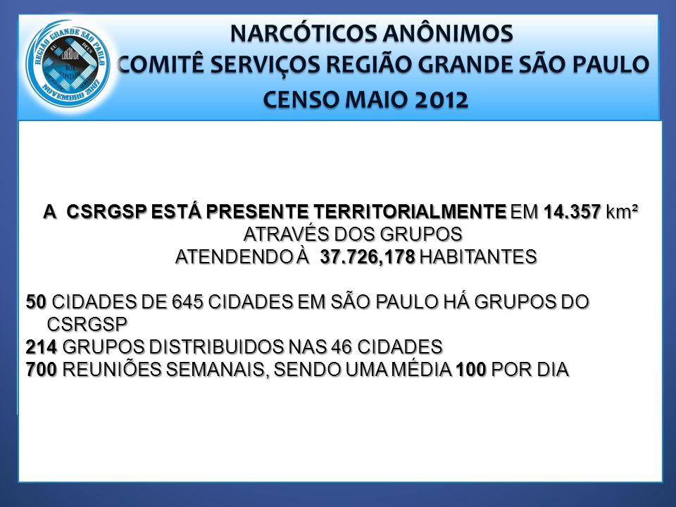 NARCÓTICOS ANÔNIMOS NARCÓTICOS ANÔNIMOS COMITÊ SERVIÇOS REGIÃO GRANDE SÃO PAULO COMITÊ SERVIÇOS REGIÃO GRANDE SÃO PAULO CENSO MAIO 2012 CENSO MAIO 2012 A CSRGSP ESTÁ PRESENTE TERRITORIALMENTE EM 14.357 km² ATRAVÉS DOS GRUPOS ATENDENDO À 37.726,178 HABITANTES ATENDENDO À 37.726,178 HABITANTES 50 CIDADES DE 645 CIDADES EM SÃO PAULO HÁ GRUPOS DO CSRGSP 214 GRUPOS DISTRIBUIDOS NAS 46 CIDADES 700 REUNIÕES SEMANAIS, SENDO UMA MÉDIA 100 POR DIA